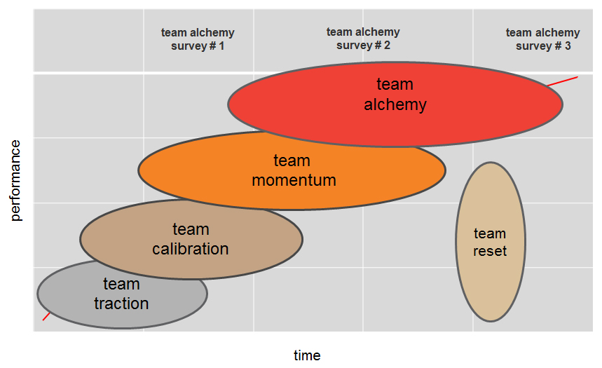 TA Life Cycle